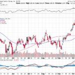 Goldman Sachs Group Inc.【GS】投資情報: 2017年10月14日