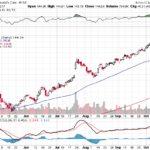 Moody's Corporation【MCO】投資情報: 2017年10月14日