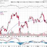 Tesla, Inc.【TSLA】投資情報: 2017年10月14日