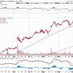 Alibaba Group Holding Ltd.【BABA】投資情報: 2017年10月14日