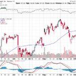 Apple, Inc.【AAPL】投資情報: 2017年10月16日
