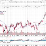 Goldman Sachs Group Inc.【GS】投資情報: 2017年10月17日