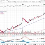 Moody's Corporation【MCO】投資情報: 2017年10月17日