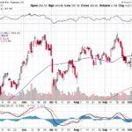 Tesla, Inc.【TSLA】投資情報: 2017年10月17日