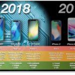 """6.1 """"のLCD 2018 iPhoneは、2018年、出荷台数の50%を占めると予想"""