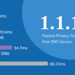 1.1.1.1 DNSサービスを使って、プライバシー保護しながらインターネットを高速化する方法
